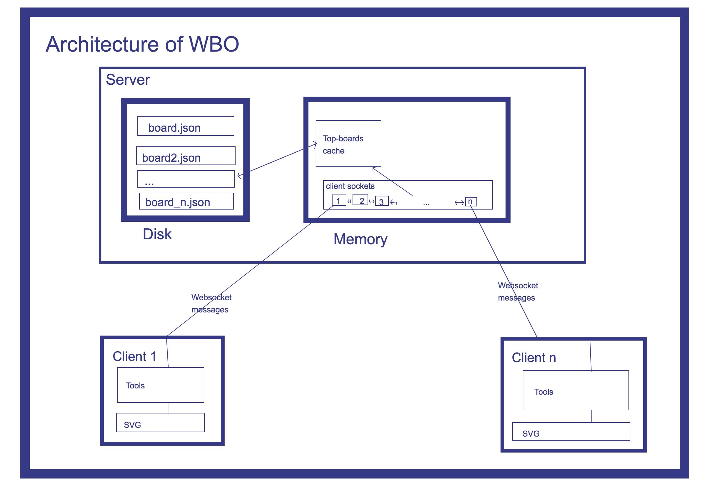 WBO Screenshot 1